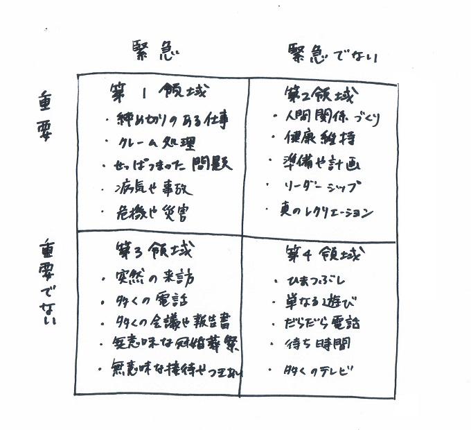 7つの習慣 時間管理のマトリクス