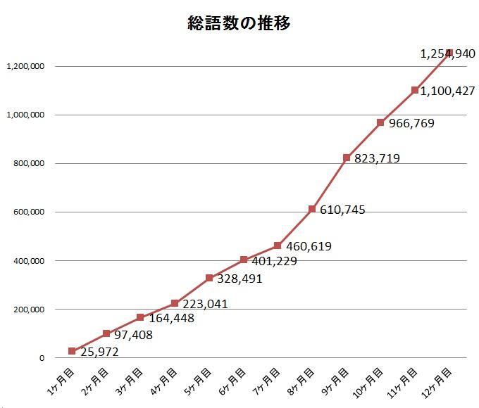英語多読1年目の総語数の推移