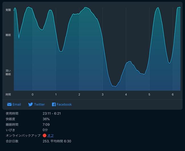 Sleep Cycleの睡眠記録